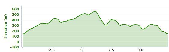 Yetholm Hill Race Profile