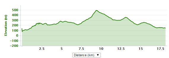 Deuchary Hill Canter profile
