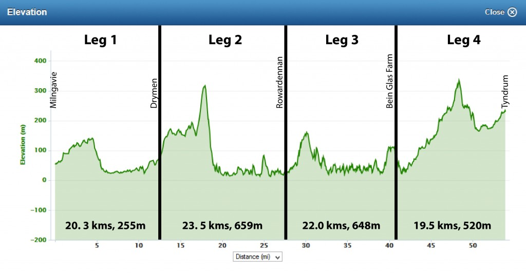 "Highland Fling Profile - don't be fooled by the ""flat"" profile of leg 3."