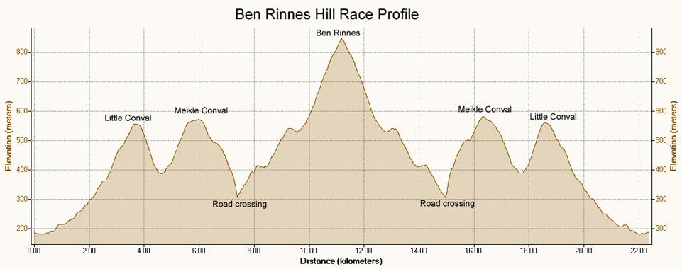 Ben Rinnes Profile