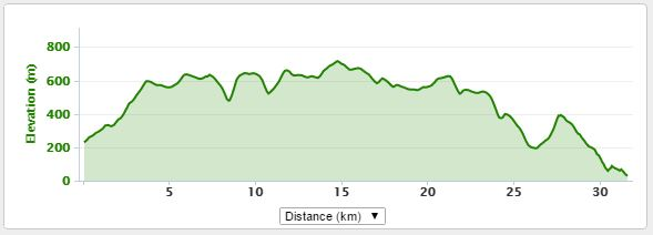 Profile of Ochils 2000s - looks nice - finish is lower than start so there is more downhill than up. Ha!